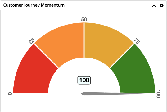 customer journey momentum