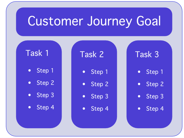 customer journey diagram