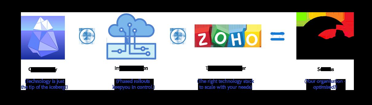 Success formula - Zoho