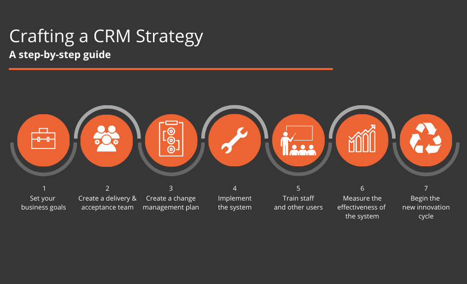Crafting a CRM Strategy infographic