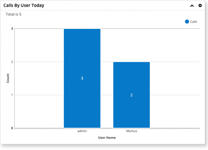 Singleview Dashboard Graph